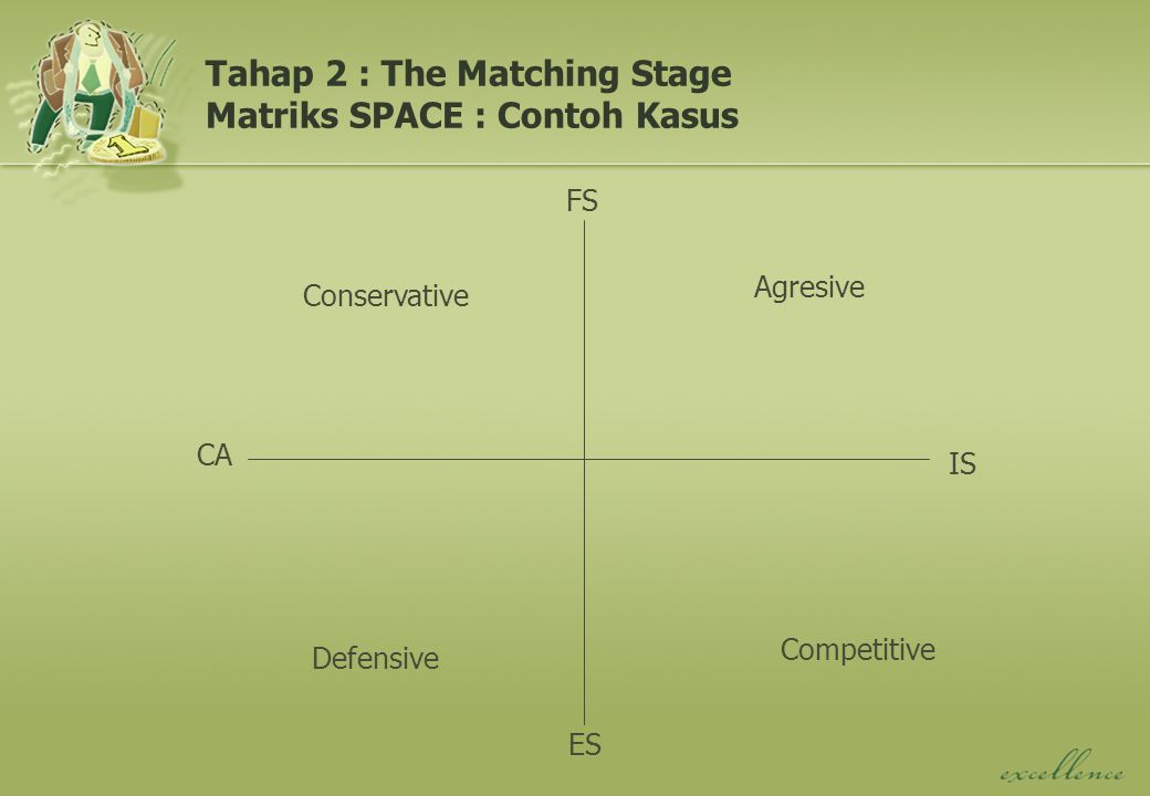 Tahap 2 : The Matching Stage Matriks SPACE : Contoh Kasus