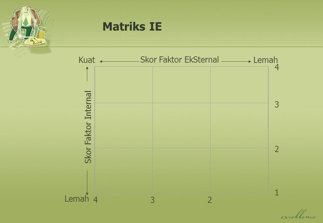Matriks IE Skor Faktor EkSternal Kuat Lemah 4 Skor Faktor Internal 3 2