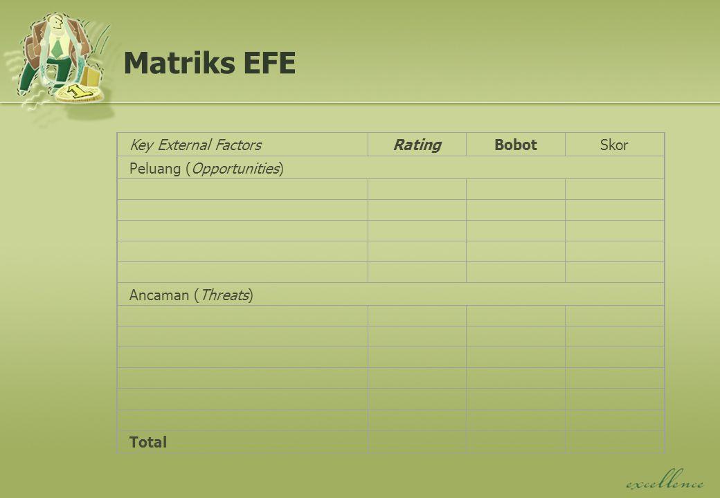 Matriks EFE Key External Factors Rating Bobot Skor