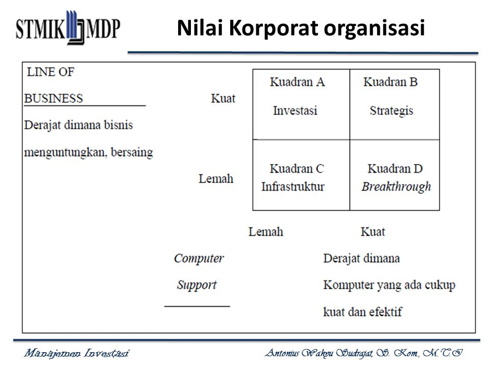 Nilai Korporat organisasi