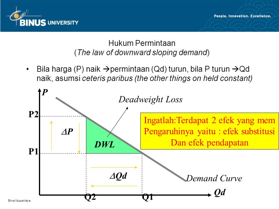 Hukum Permintaan (The law of downward sloping demand)