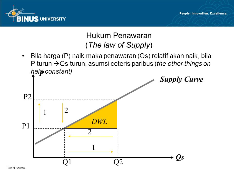 Hukum Penawaran (The law of Supply)