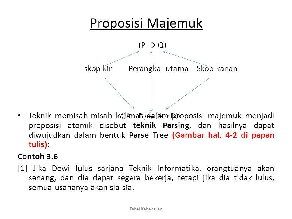 Proposisi Majemuk (P → Q) skop kiri Perangkai utama Skop kanan