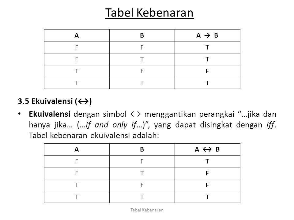 Tabel Kebenaran 3.5 Ekuivalensi (↔)