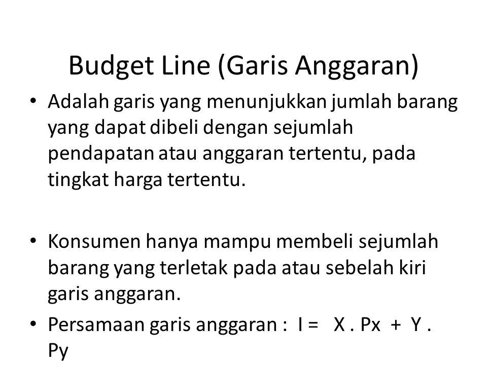 Budget Line (Garis Anggaran)