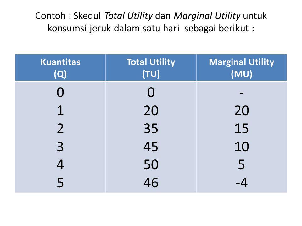 Contoh : Skedul Total Utility dan Marginal Utility untuk konsumsi jeruk dalam satu hari sebagai berikut :