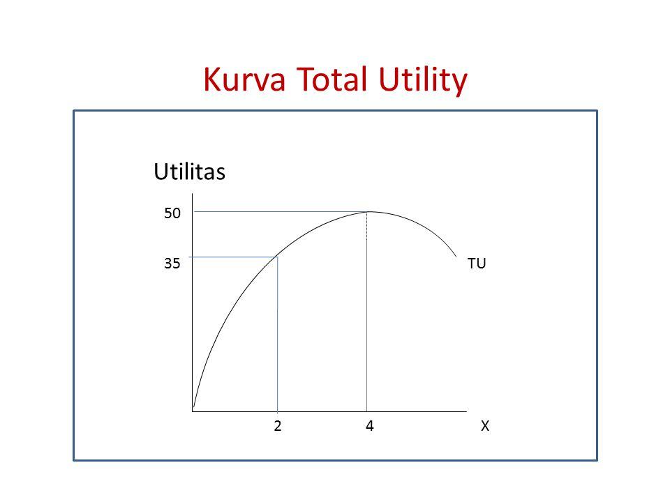 Kurva Total Utility Utilitas 4 2 35 TU 50 X