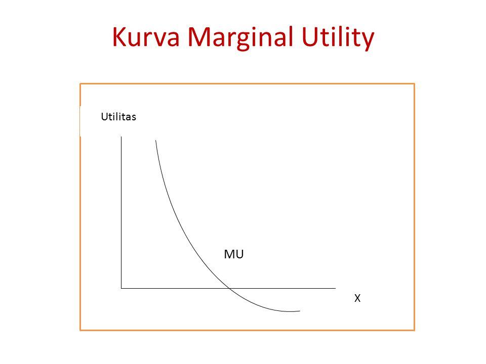 Kurva Marginal Utility