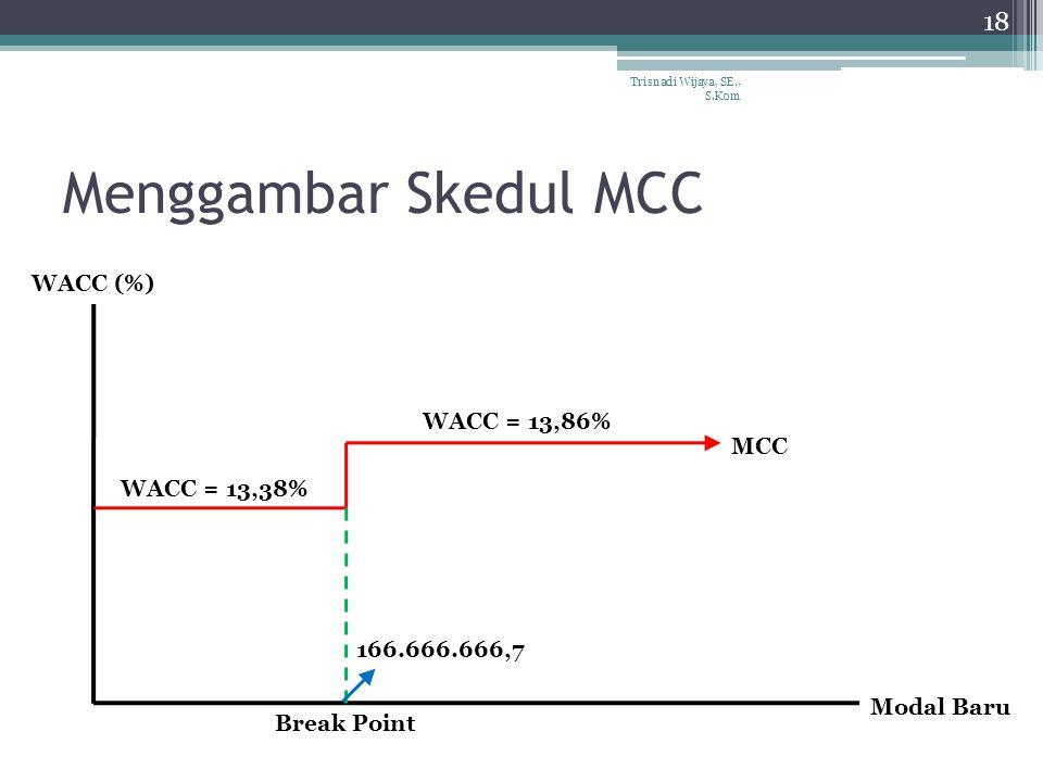 Menggambar Skedul MCC WACC (%) WACC = 13,86% MCC WACC = 13,38%