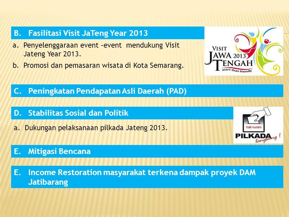 Fasilitasi Visit JaTeng Year 2013