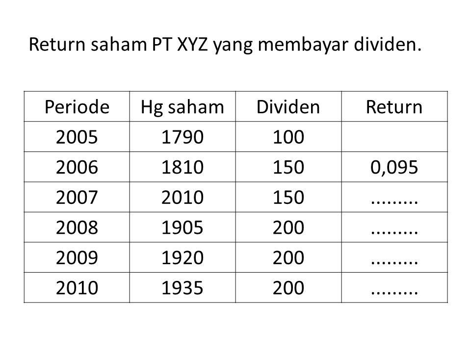 Return saham PT XYZ yang membayar dividen.