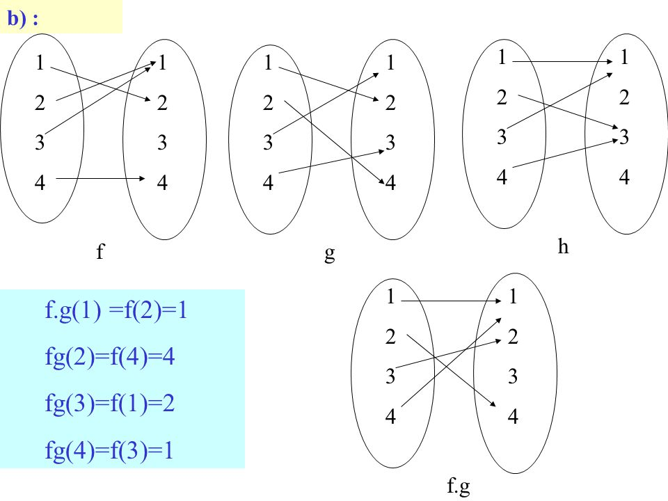 f.g(1) =f(2)=1 fg(2)=f(4)=4 fg(3)=f(1)=2 fg(4)=f(3)=1 b) : 1 2 3 4 h 1