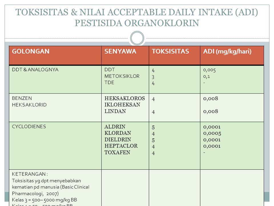 TOKSISITAS & NILAI ACCEPTABLE DAILY INTAKE (ADI) PESTISIDA ORGANOKLORIN