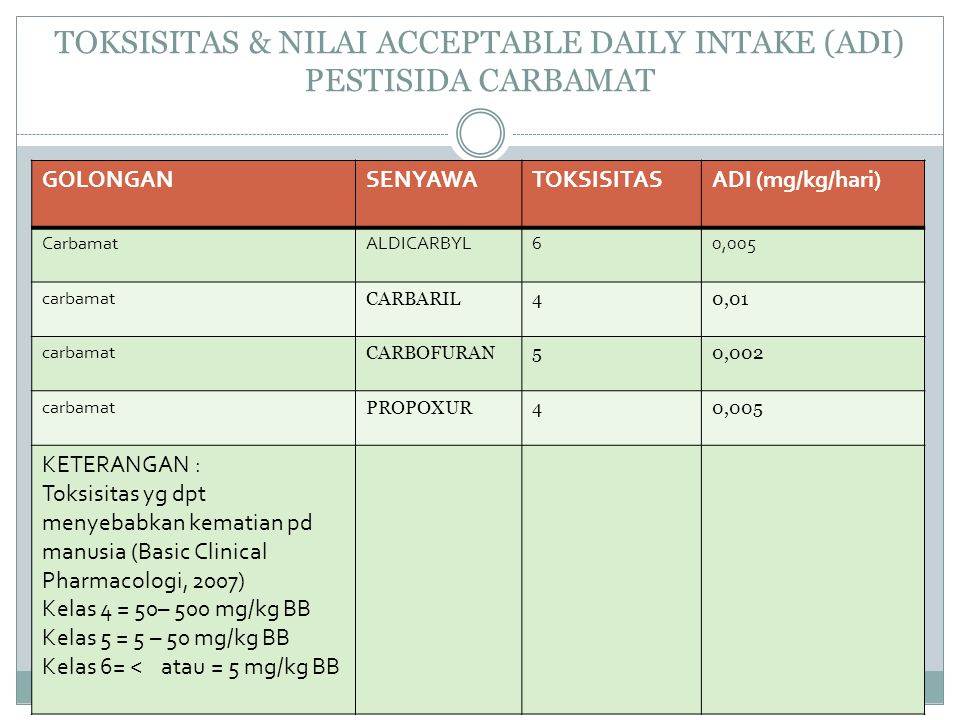 TOKSISITAS & NILAI ACCEPTABLE DAILY INTAKE (ADI) PESTISIDA CARBAMAT