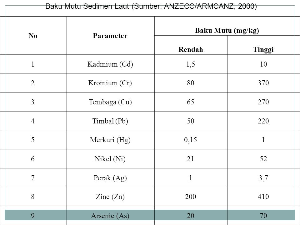 Baku Mutu Sedimen Laut (Sumber: ANZECC/ARMCANZ, 2000)