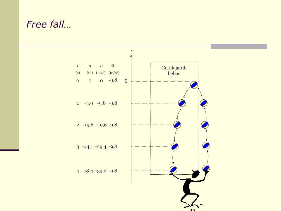 Free fall…