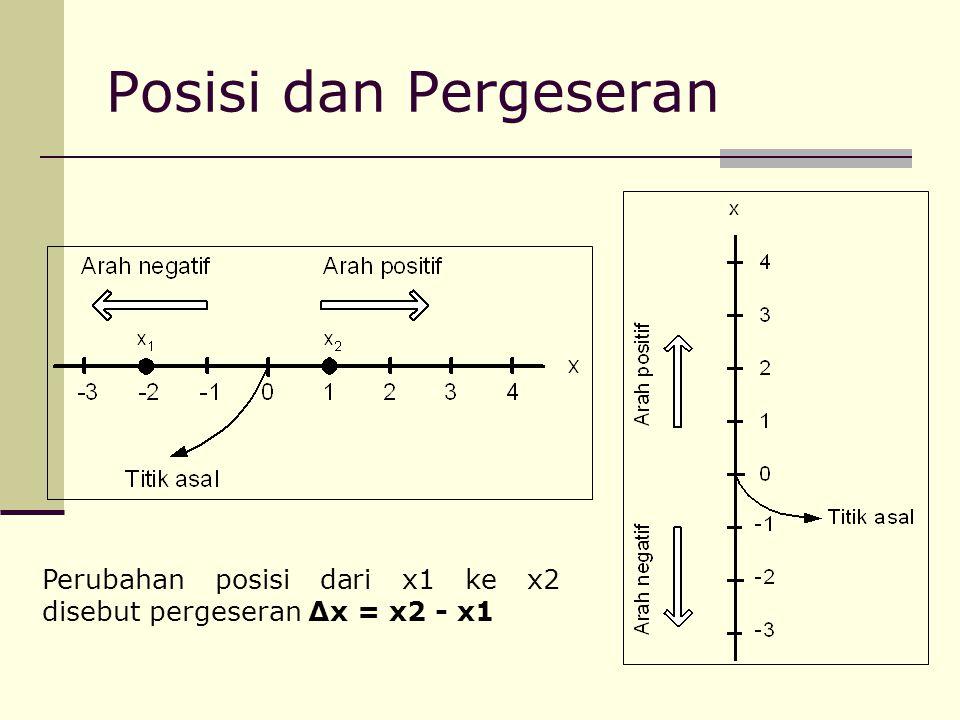 Posisi dan Pergeseran Perubahan posisi dari x1 ke x2 disebut pergeseran Δx = x2 - x1