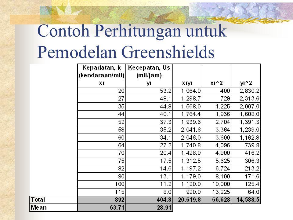 Contoh Perhitungan untuk Pemodelan Greenshields