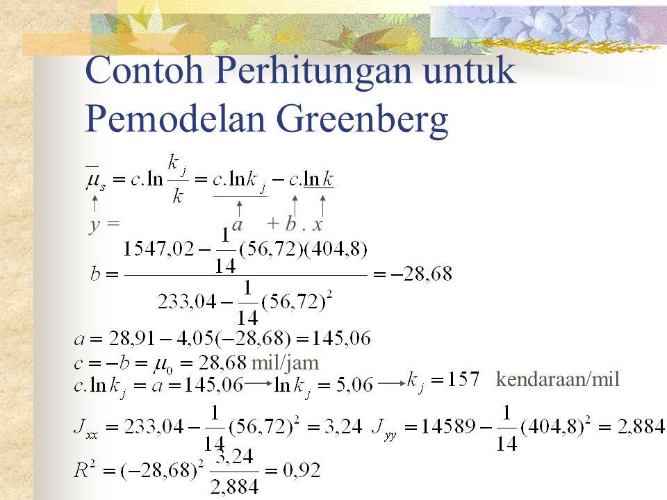 Contoh Perhitungan untuk Pemodelan Greenberg