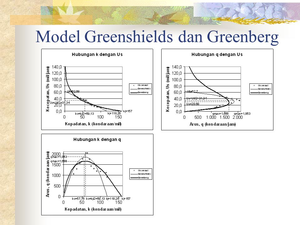 Model Greenshields dan Greenberg