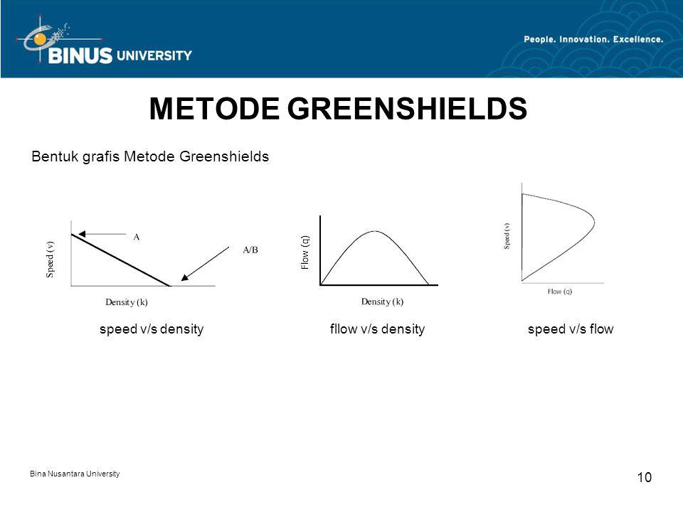 METODE GREENSHIELDS Bentuk grafis Metode Greenshields