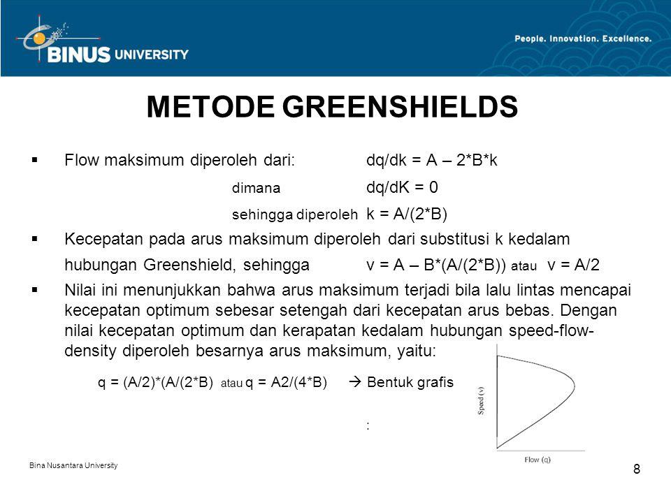 METODE GREENSHIELDS Flow maksimum diperoleh dari: dq/dk = A – 2*B*k dimana dq/dK = 0 sehingga diperoleh k = A/(2*B)