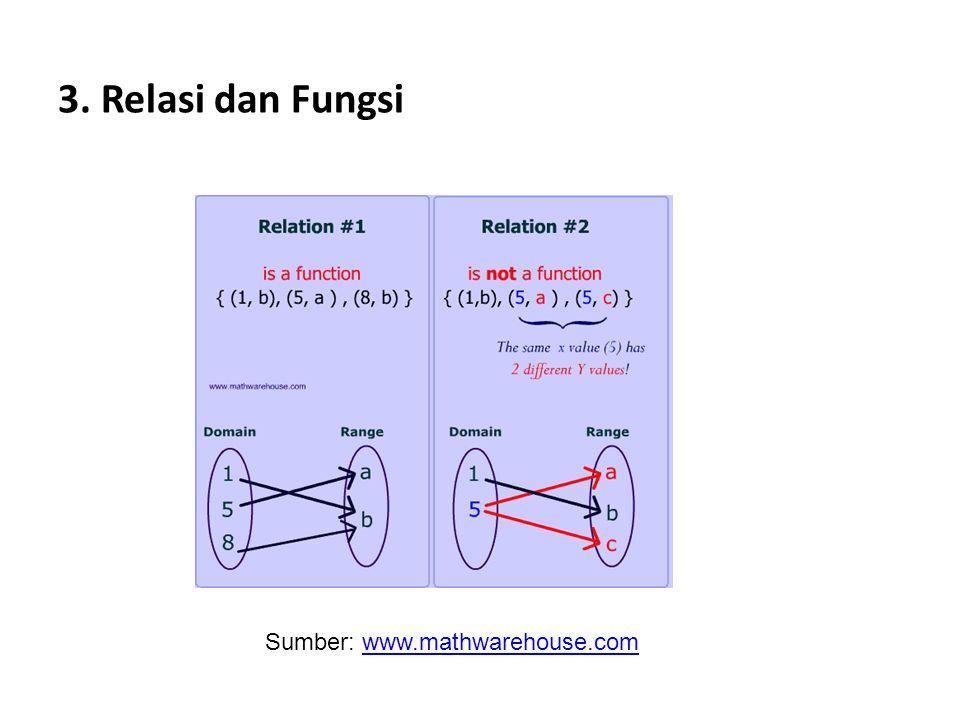 3. Relasi dan Fungsi Sumber: www.mathwarehouse.com