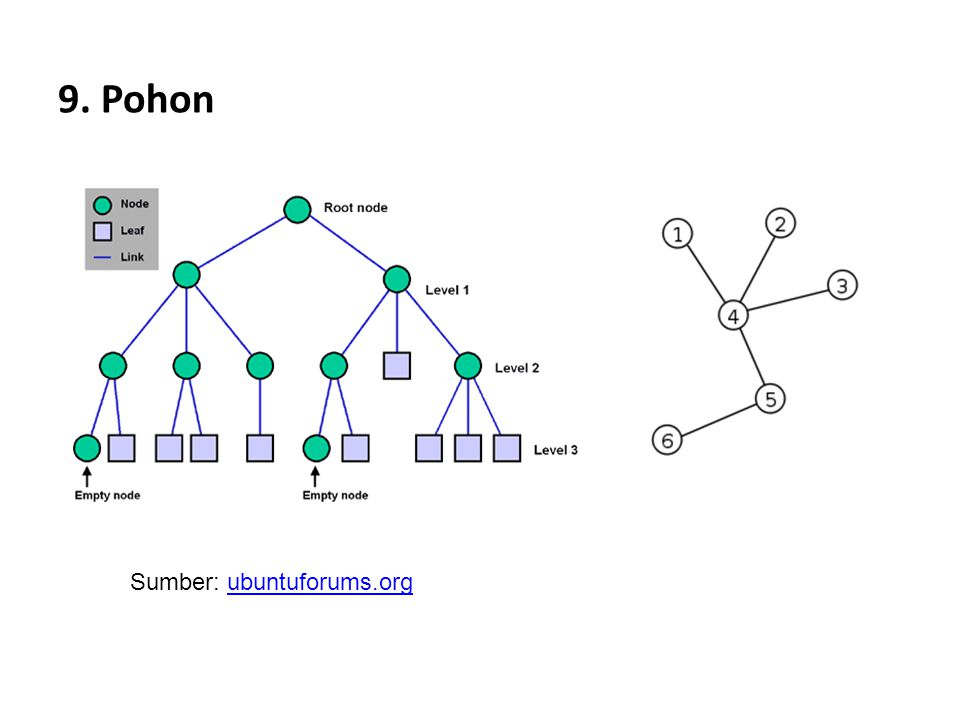 9. Pohon Sumber: ubuntuforums.org