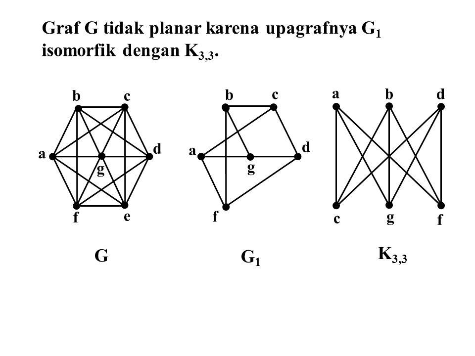 Graf G tidak planar karena upagrafnya G1 isomorfik dengan K3,3.