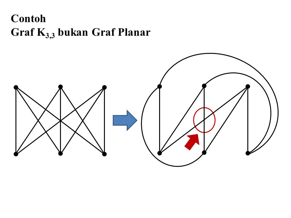 Contoh Graf K3,3 bukan Graf Planar