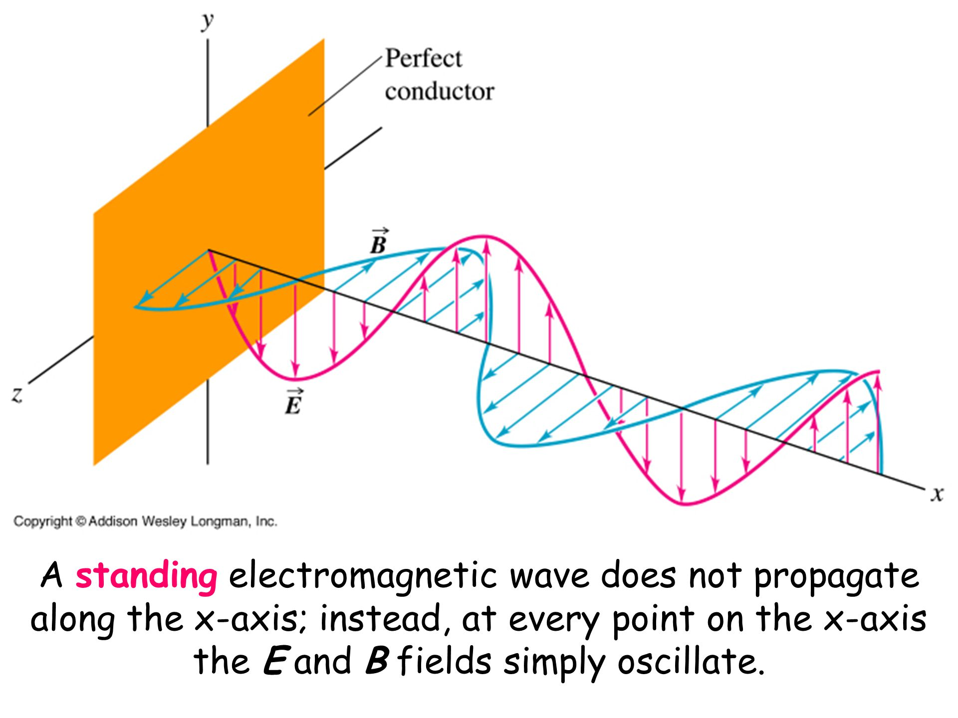 A standing electromagnetic wave does not propagate along the x-axis; instead, at every point on the x-axis the E and B fields simply oscillate.