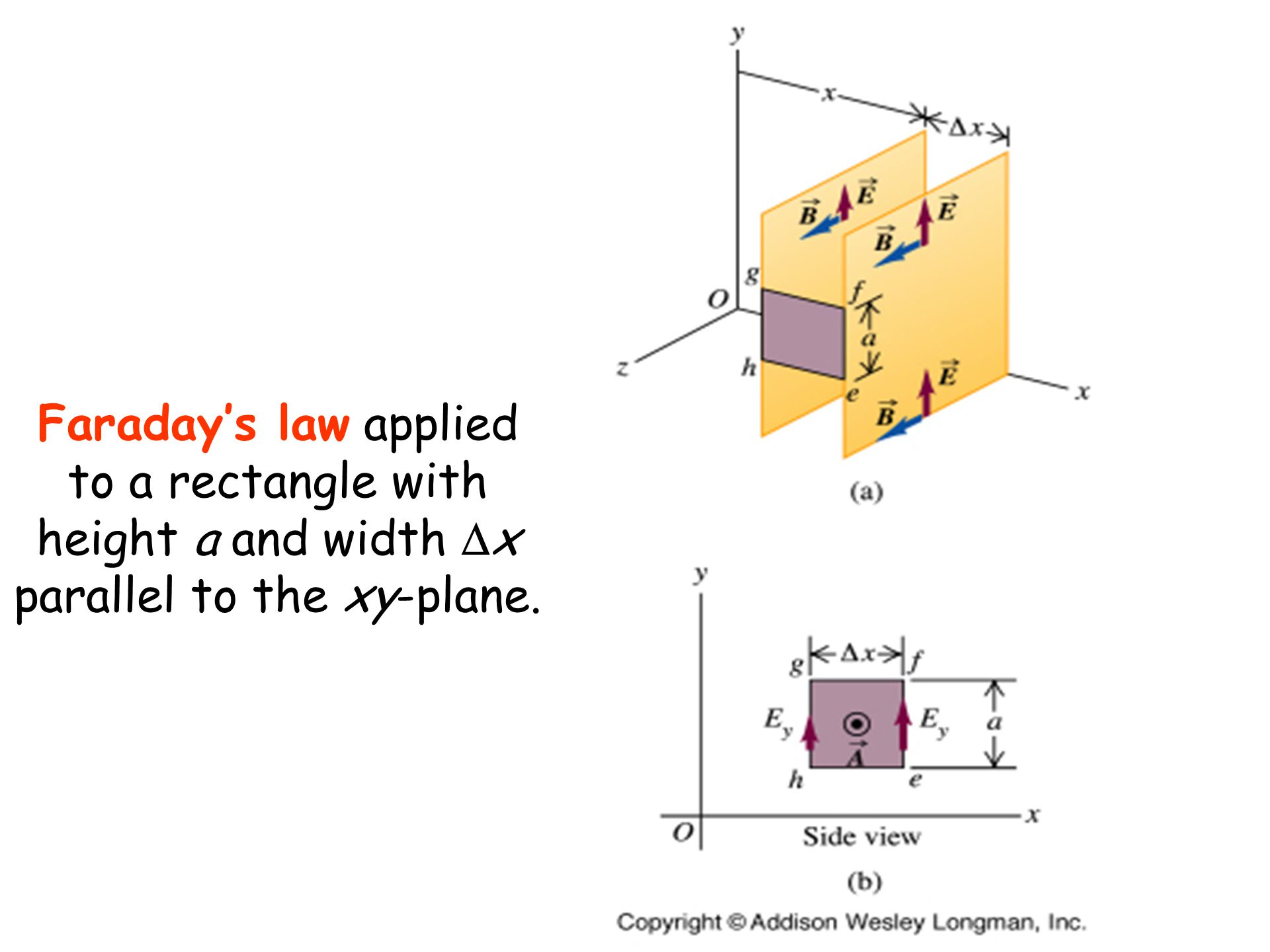 Faraday's law applied to a rectangle with height a and width Dx parallel to the xy-plane.