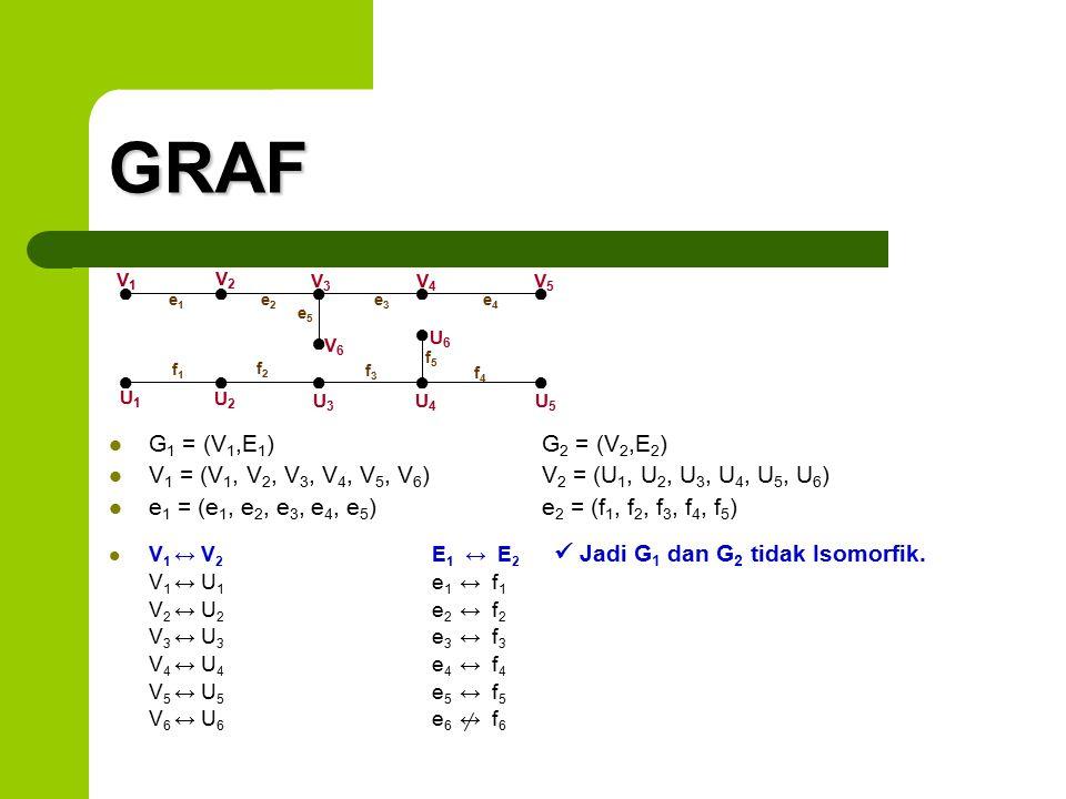 GRAF ● ● ● ● ● ● ● ● ● ● ● ● G1 = (V1,E1) G2 = (V2,E2)