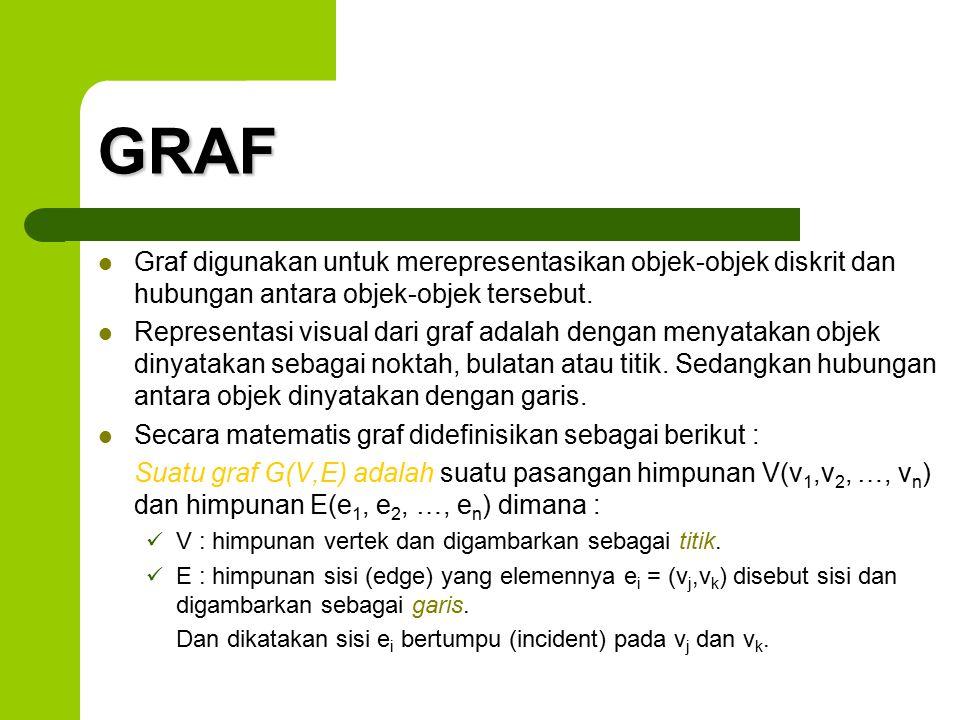 GRAF Graf digunakan untuk merepresentasikan objek-objek diskrit dan hubungan antara objek-objek tersebut.