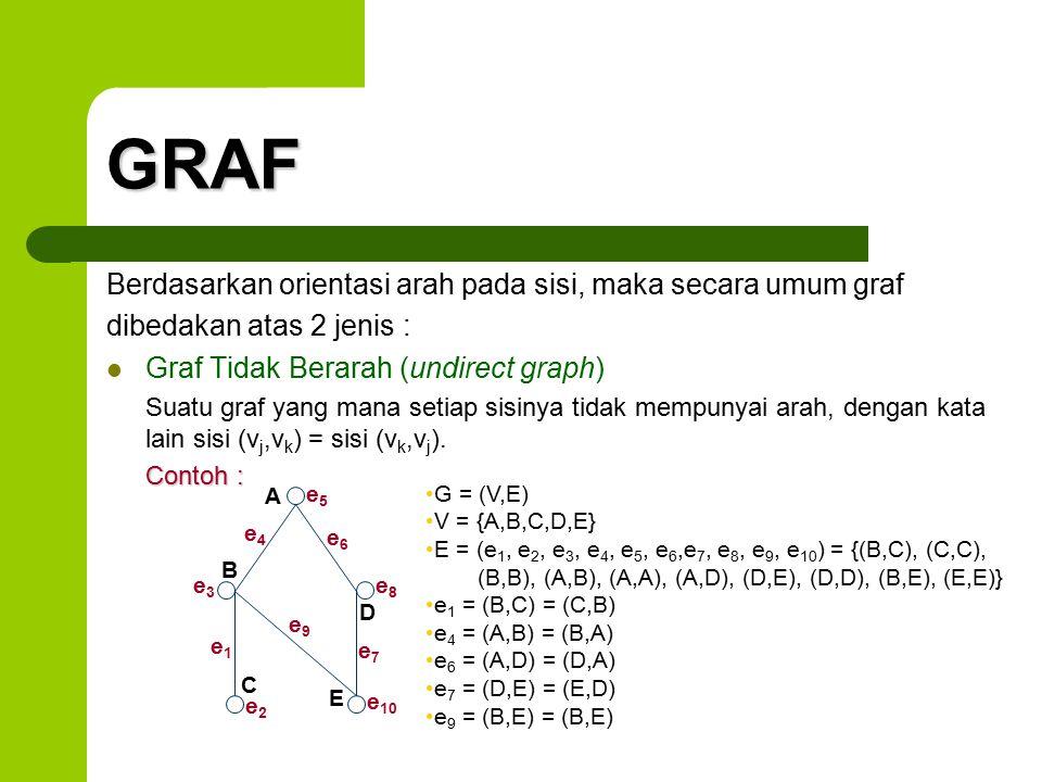 GRAF Berdasarkan orientasi arah pada sisi, maka secara umum graf