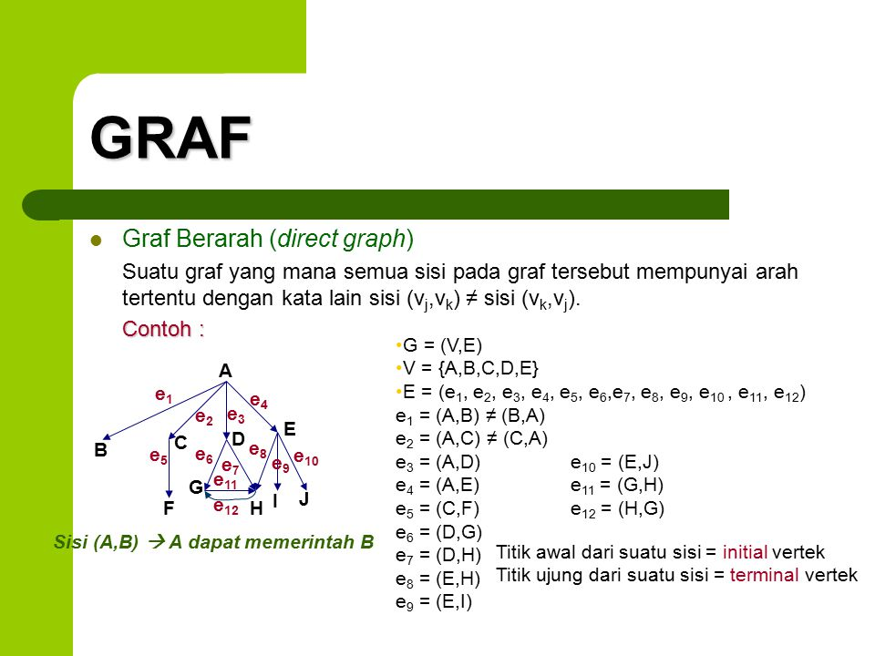 GRAF Graf Berarah (direct graph)
