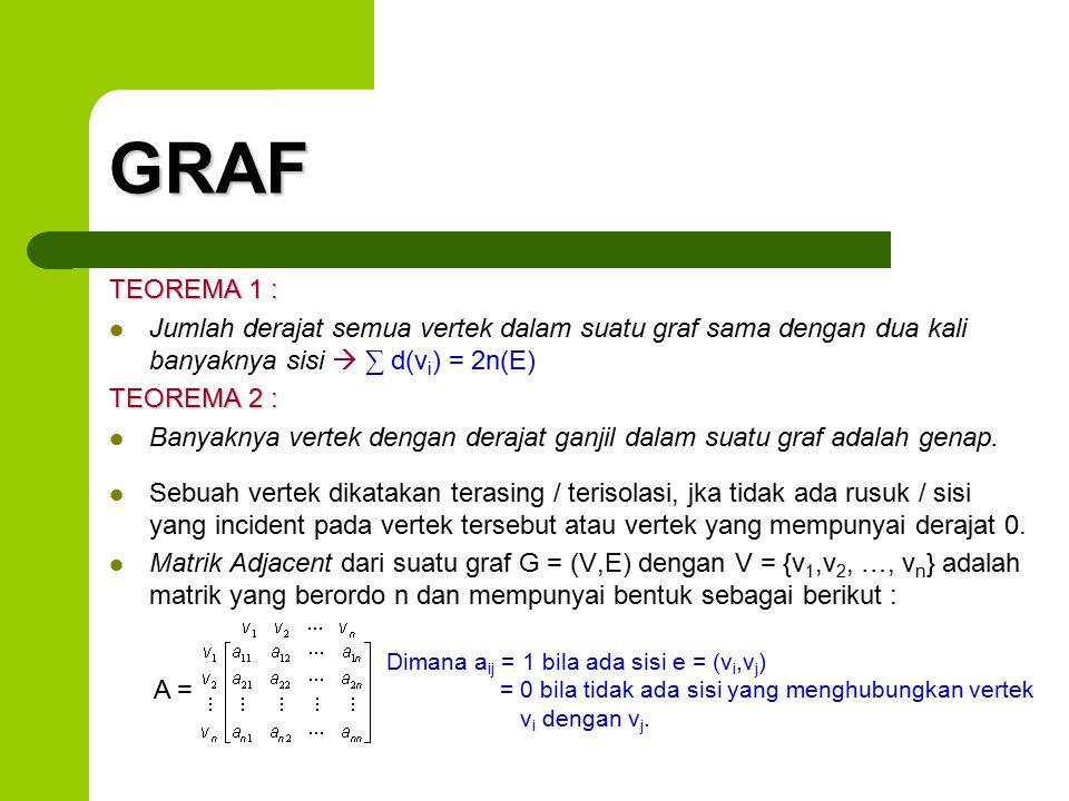 GRAF TEOREMA 1 : Jumlah derajat semua vertek dalam suatu graf sama dengan dua kali banyaknya sisi  ∑ d(vi) = 2n(E)