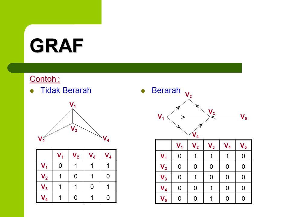 GRAF Contoh : Tidak Berarah Berarah v v v v v v V2 V1 V3 V1 V5 V3 V4