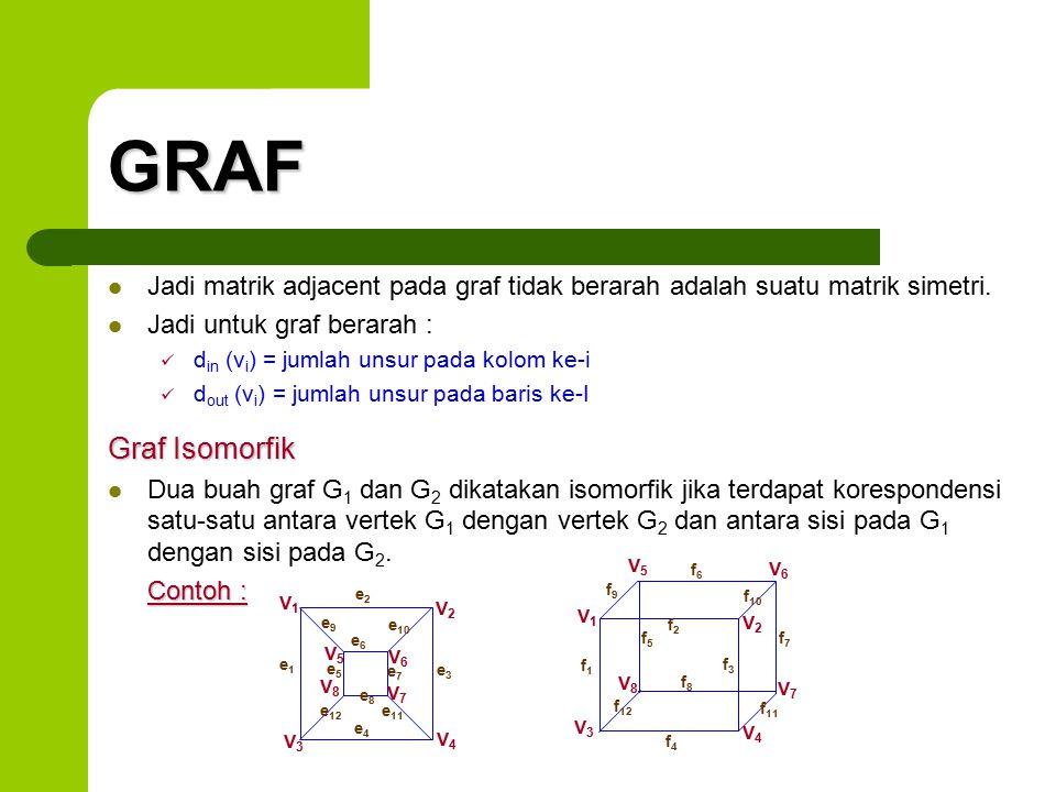 GRAF Jadi matrik adjacent pada graf tidak berarah adalah suatu matrik simetri. Jadi untuk graf berarah :