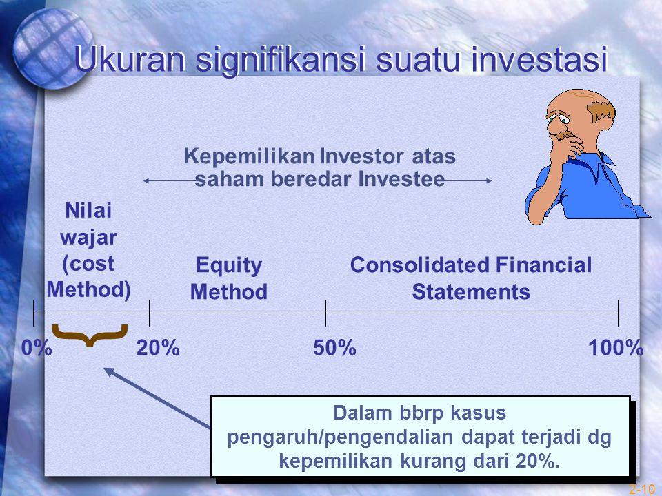 Ukuran signifikansi suatu investasi