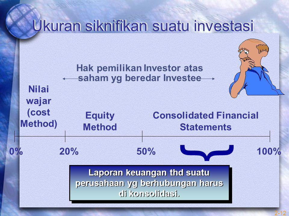 Ukuran siknifikan suatu investasi