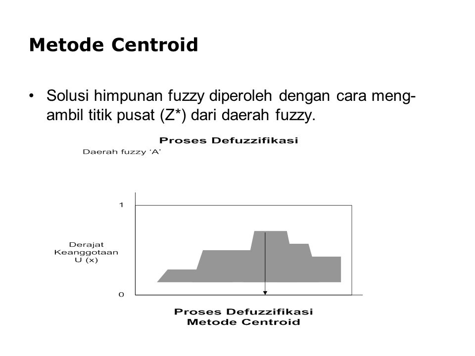 Metode Centroid Solusi himpunan fuzzy diperoleh dengan cara meng-ambil titik pusat (Z*) dari daerah fuzzy.