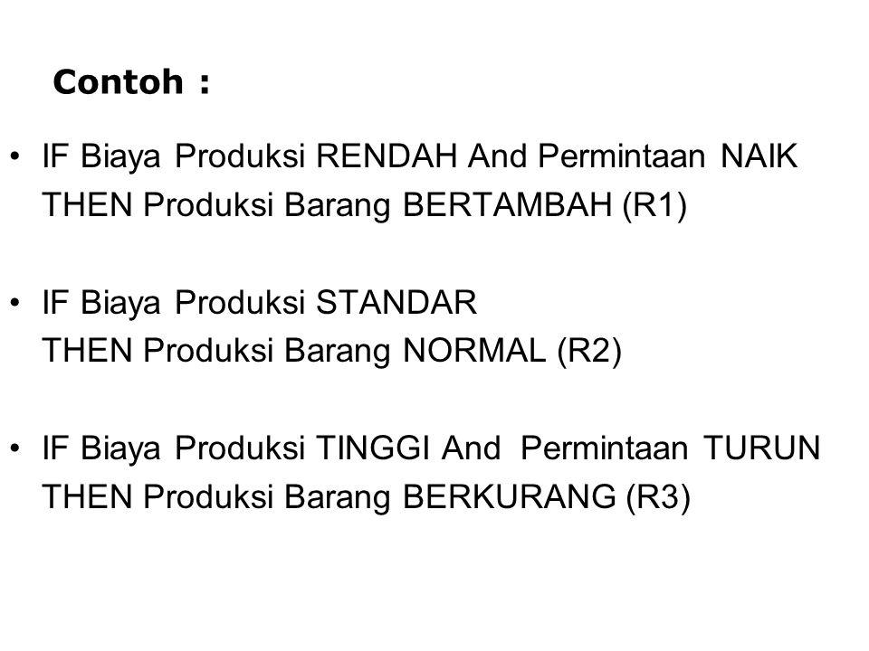 Contoh : IF Biaya Produksi RENDAH And Permintaan NAIK. THEN Produksi Barang BERTAMBAH (R1) IF Biaya Produksi STANDAR.