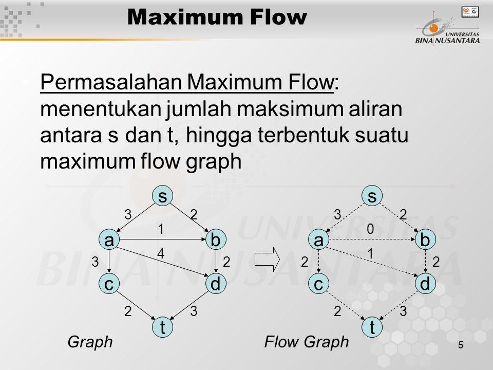 Maximum Flow Permasalahan Maximum Flow: menentukan jumlah maksimum aliran antara s dan t, hingga terbentuk suatu maximum flow graph.
