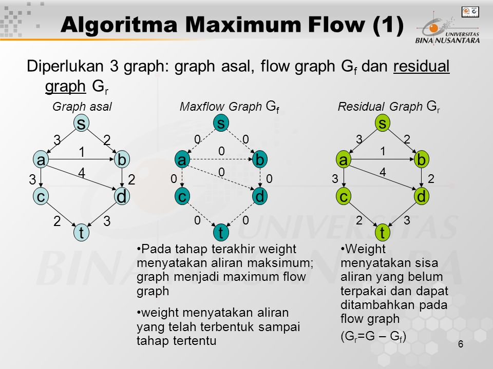 Algoritma Maximum Flow (1)