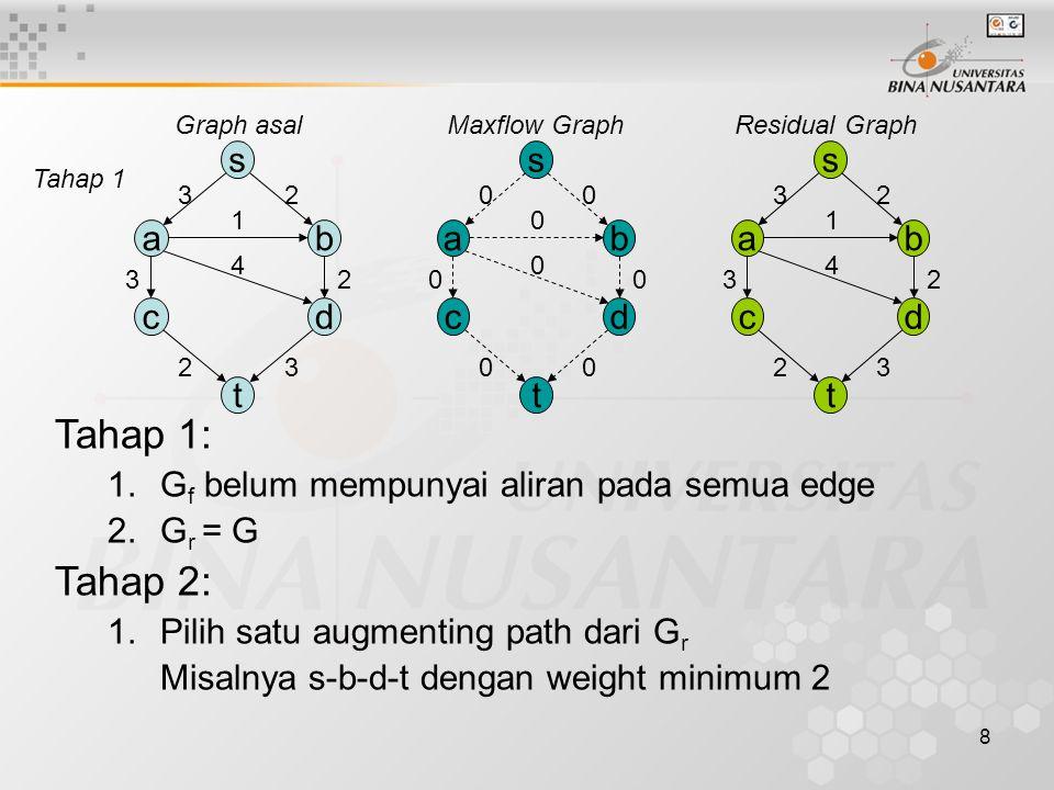 Graph asal Maxflow Graph. Residual Graph. s. a. b. c. d. t. 2. 3. 4. 1. Tahap 1. Tahap 1: