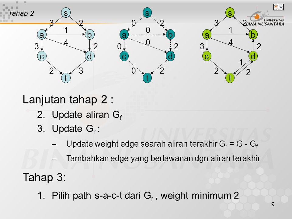 Lanjutan tahap 2 : Tahap 3: Update aliran Gf Update Gr :