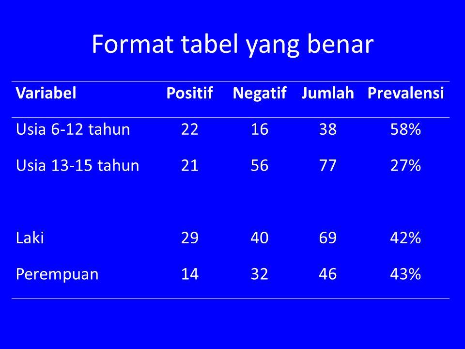 Format tabel yang benar