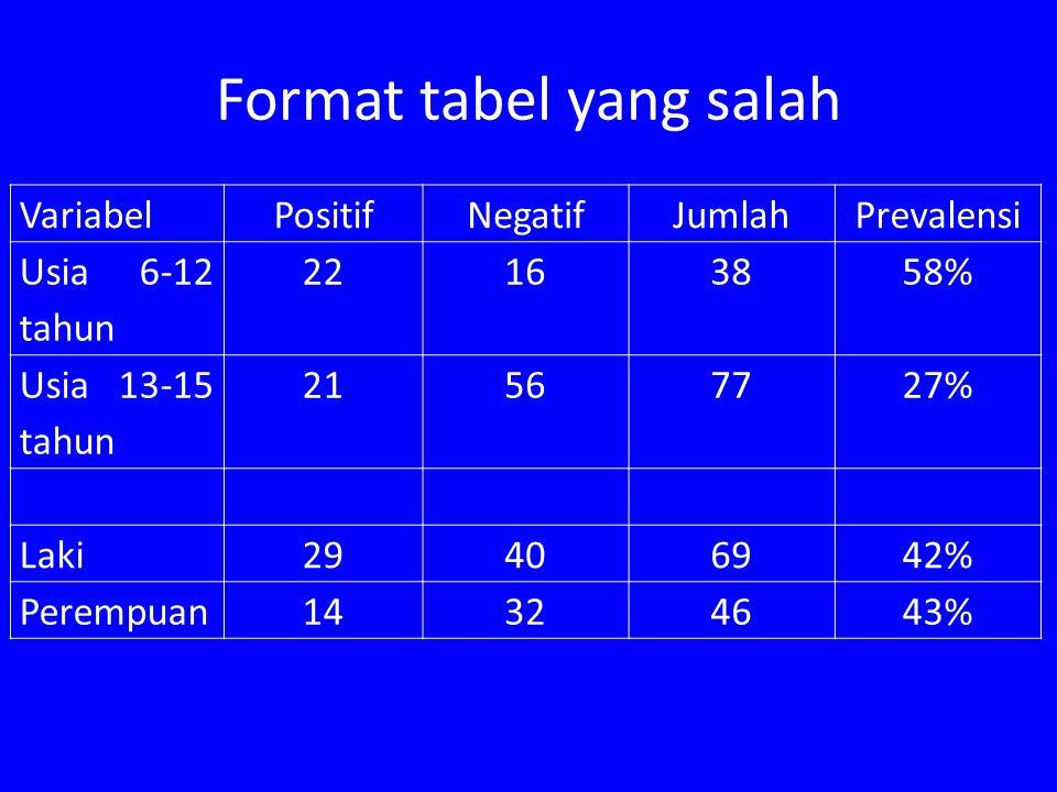 Format tabel yang salah