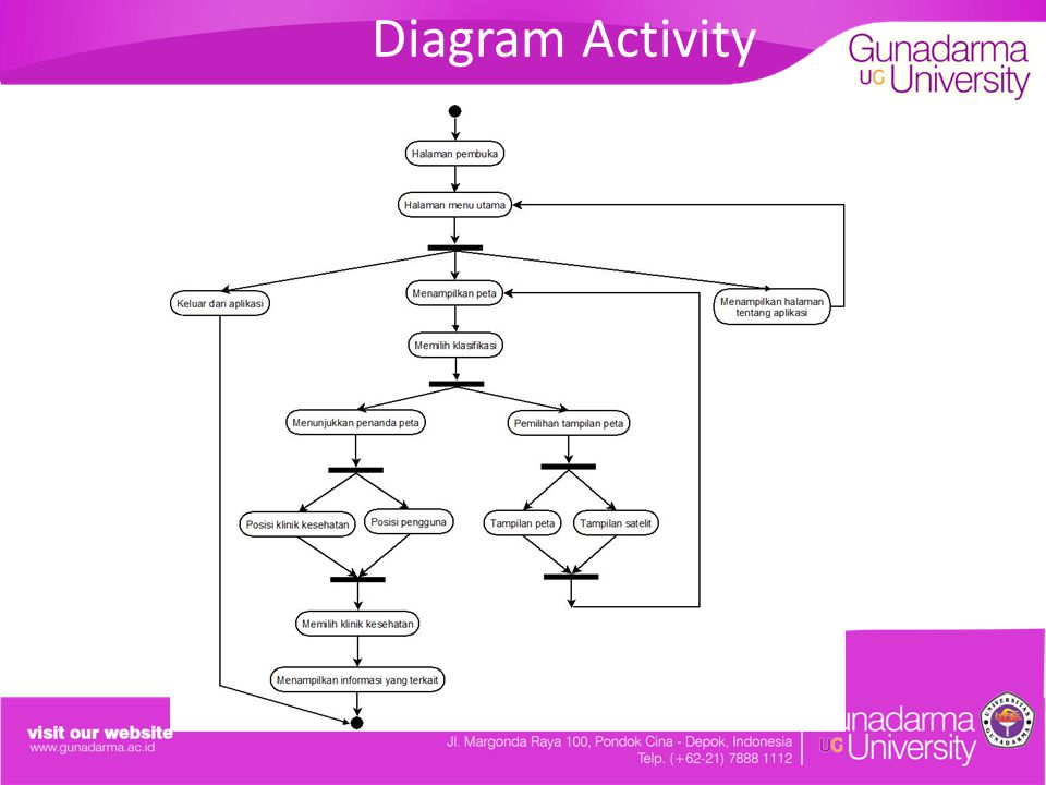 Diagram Activity